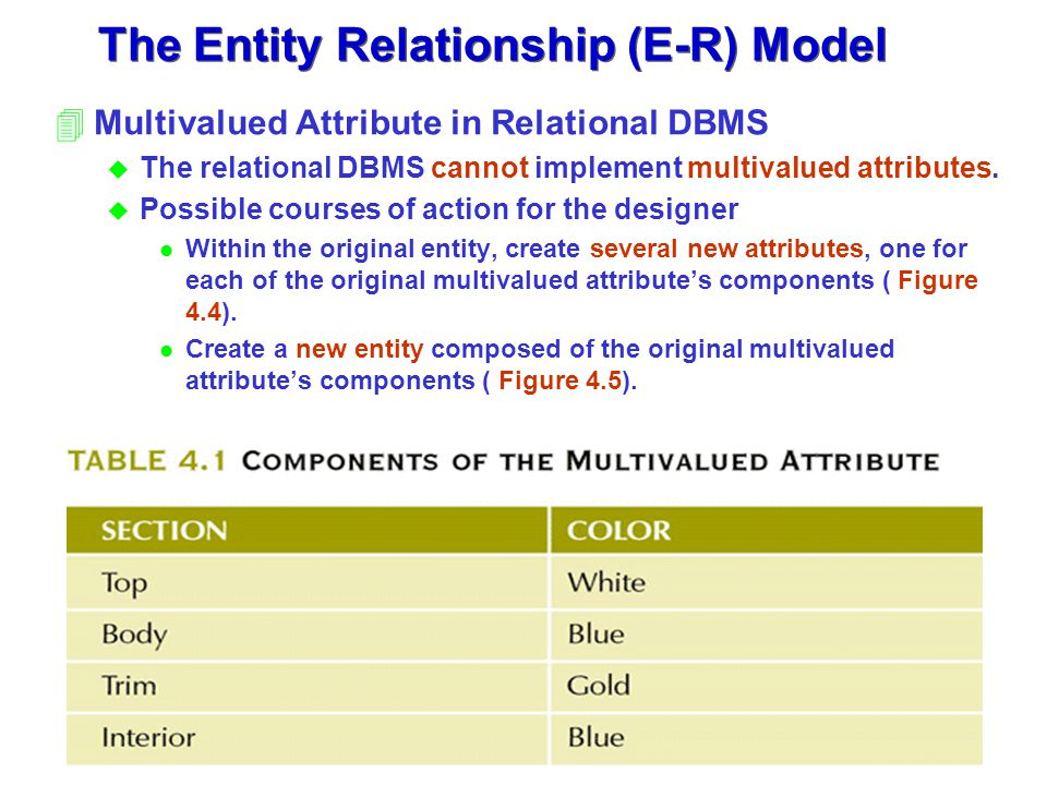 The Entity Relationship (E-R) Model 4Multivalued Attribute in Relational DBMS u The relational DBMS cannot implement multivalued attributes. u Possibl