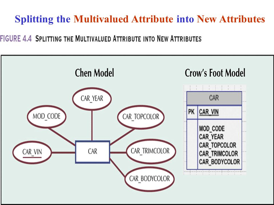 Splitting the Multivalued Attribute into New Attributes