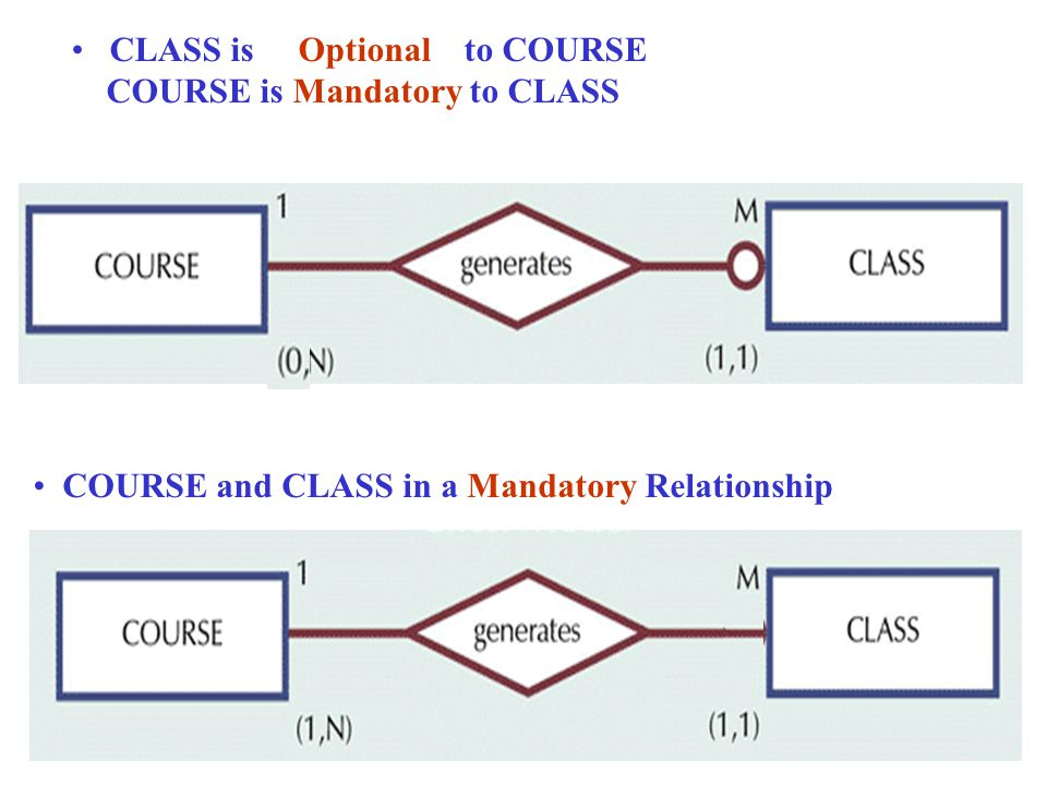 CLASS is Optional to COURSE COURSE is Mandatory to CLASS COURSE and CLASS in a Mandatory Relationship