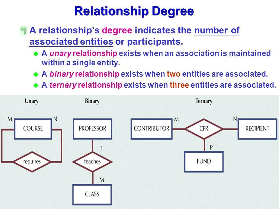 4A relationship's degree indicates the number of associated entities or participants. u A unary relationship exists when an association is maintained