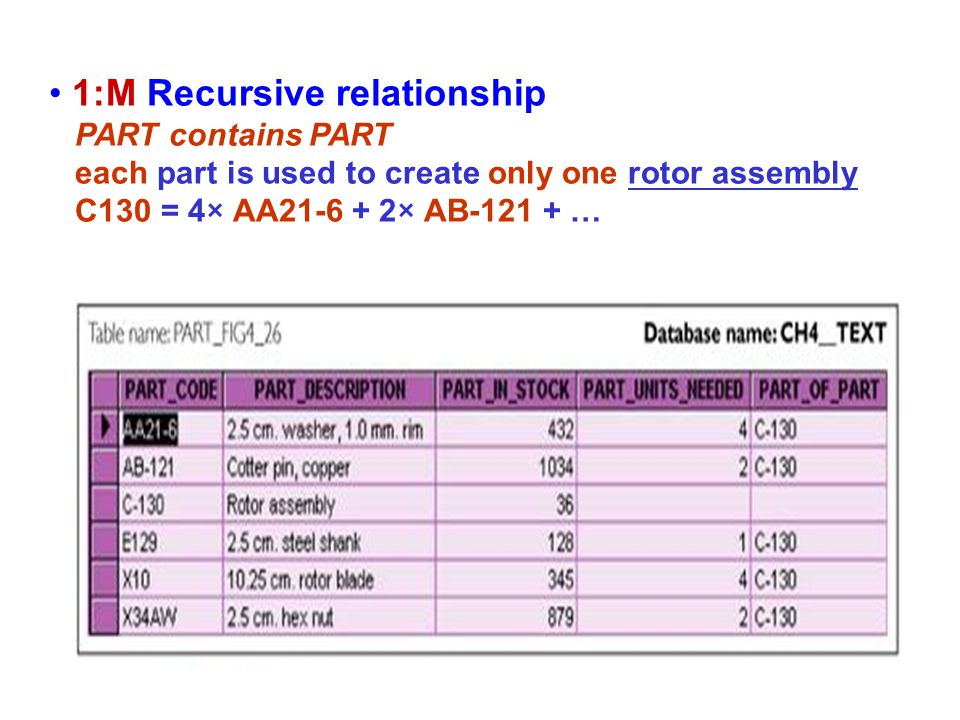 1:M Recursive relationship PART contains PART each part is used to create only one rotor assembly C130 = 4× AA21-6 + 2× AB-121 + …
