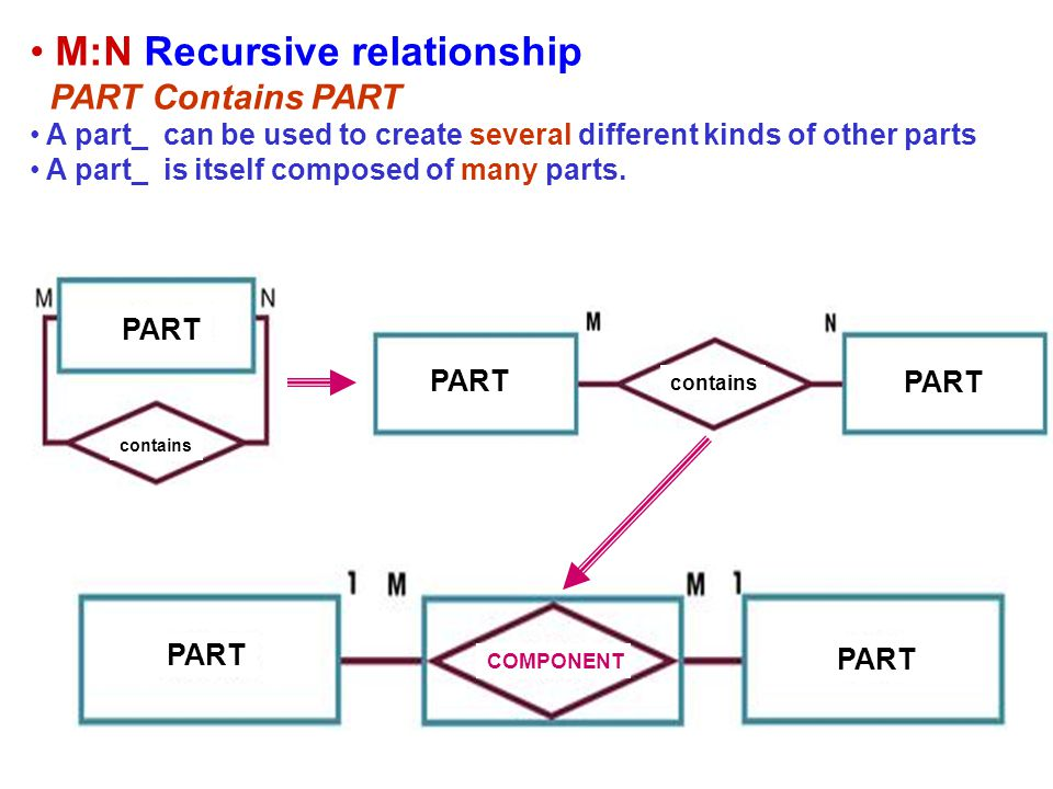 M:N Recursive relationship PART Contains PART A part_ can be used to create several different kinds of other parts A part_ is itself composed of many