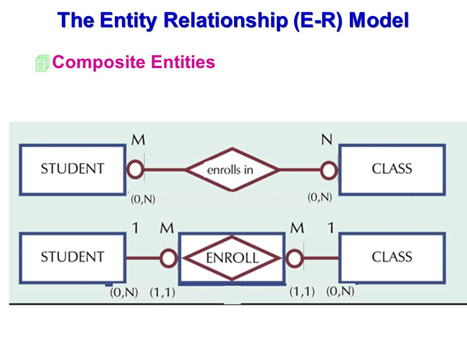 4Composite Entities The Entity Relationship (E-R) Model
