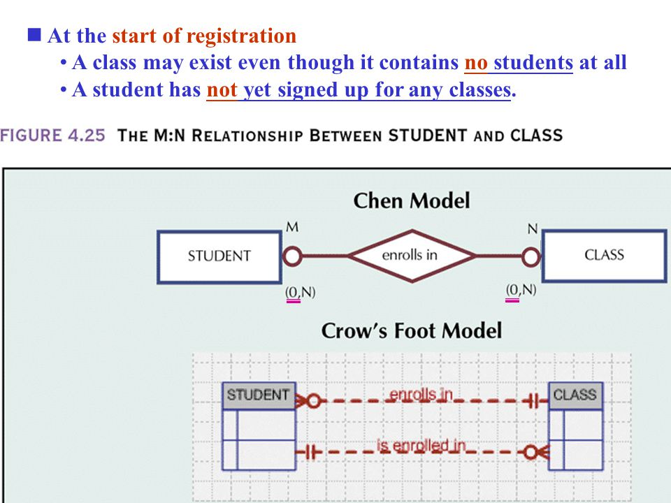 At the start of registration A class may exist even though it contains no students at all A student has not yet signed up for any classes.