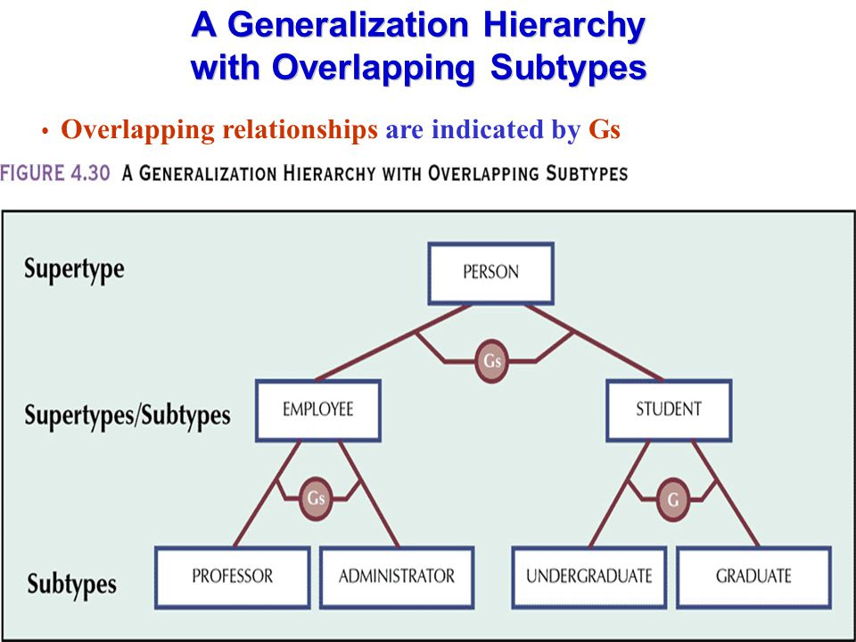 A Generalization Hierarchy with Overlapping Subtypes Overlapping relationships are indicated by Gs