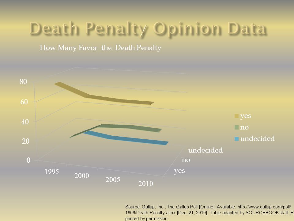 How Many Favor the Death Penalty Source: Gallup, Inc., The Gallup Poll [Online]. Available: http://www.gallup.com/poll/ 1606/Death-Penalty.aspx [Dec.
