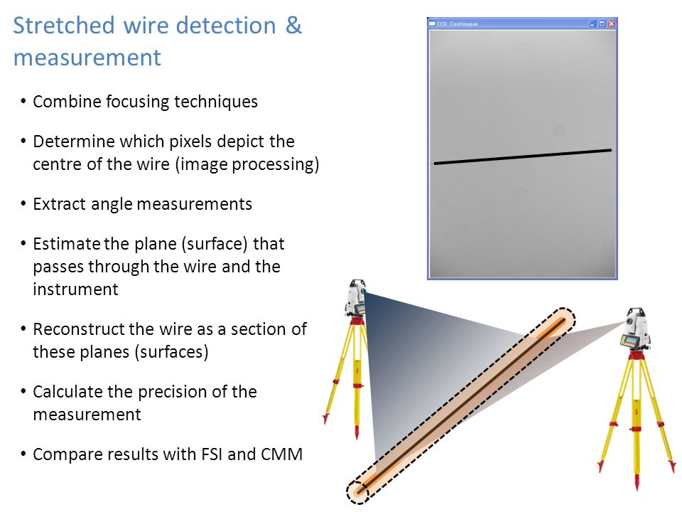 Stretched wire detection & measurement Combine focusing techniques Determine which pixels depict the centre of the wire (image processing) Extract angle measurements Estimate the plane (surface) that passes through the wire and the instrument Reconstruct the wire as a section of these planes (surfaces) Calculate the precision of the measurement Compare results with FSI and CMM