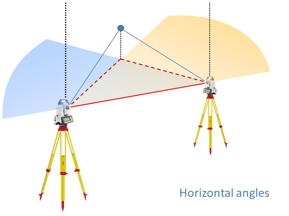 Horizontal angles