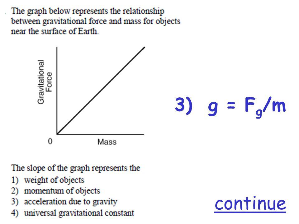 3) g = F g /m