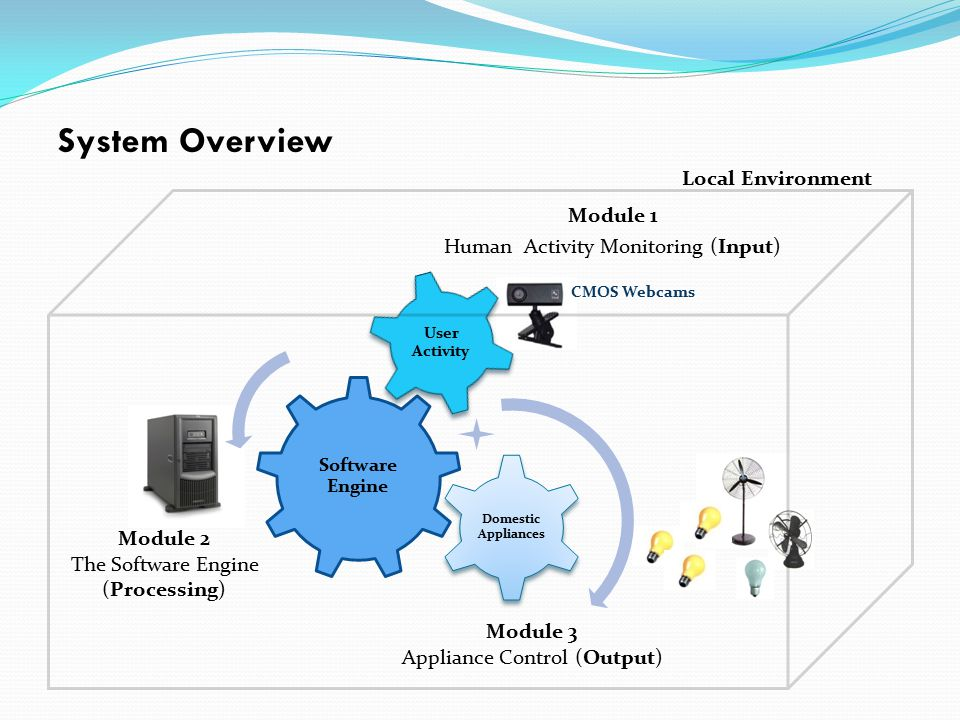 System Overview Module 1 Human Activity Monitoring (Input) Module 2 The Software Engine (Processing) Module 3 Appliance Control (Output) CMOS Webcams