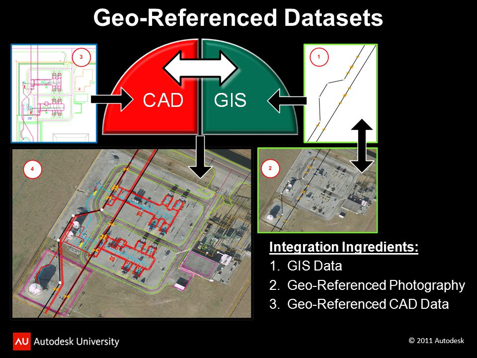 Integration Ingredients: 1.GIS Data 2.Geo-Referenced Photography 3.Geo-Referenced CAD Data Geo-Referenced Datasets © 2011 Autodesk