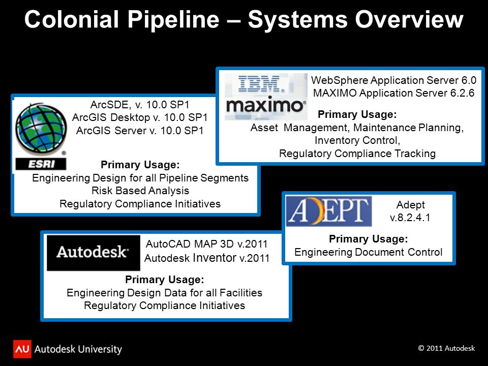 Colonial Pipeline – Systems Overview ArcSDE, v.10.0 SP1 ArcGIS Desktop v.