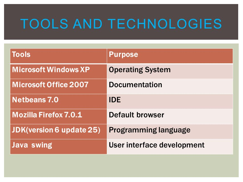 ToolsPurpose Microsoft Windows XPOperating System Microsoft Office 2007Documentation Netbeans 7.0IDE Mozilla Firefox 7.0.1Default browser JDK(version 6 update 25)Programming language Java swingUser interface development TOOLS AND TECHNOLOGIES