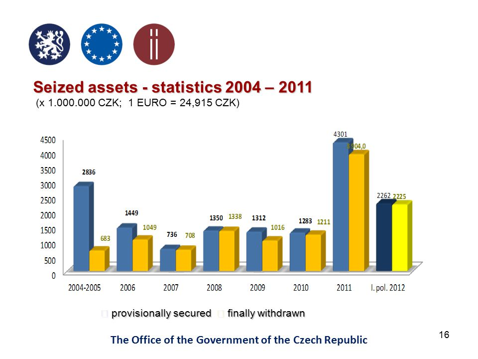 16 The Office of the Government of the Czech Republic Seized assets - statistics2004 – 2011 Seized assets - statistics 2004 – 2011 (x 1.000.000 CZK; 1 EURO = 24,915 CZK) provisionally secured finally withdrawn provisionally secured finally withdrawn