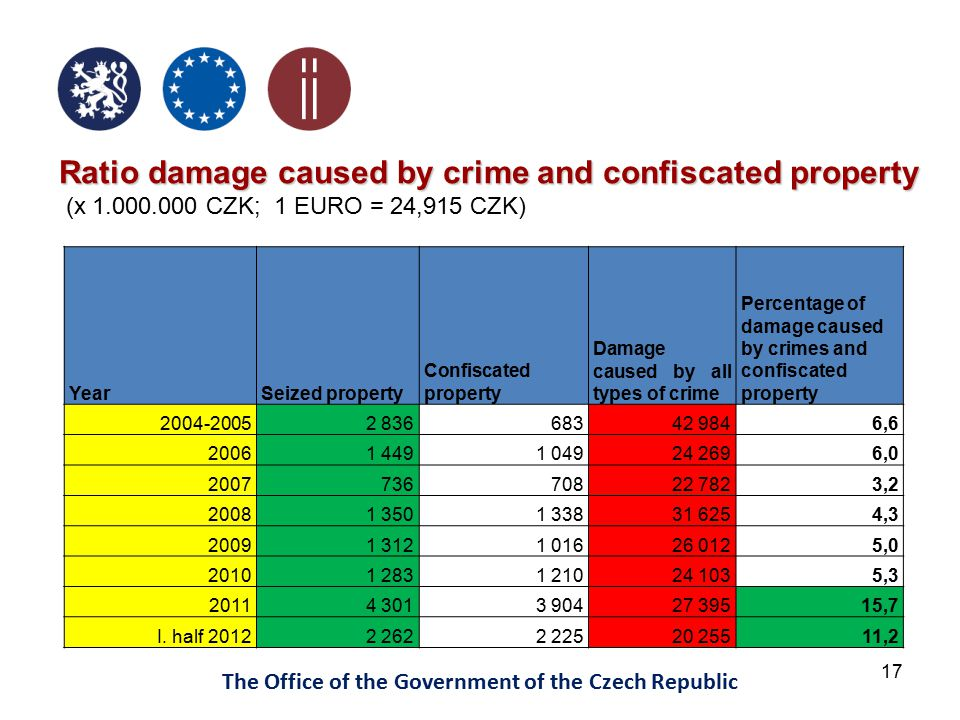 17 The Office of the Government of the Czech Republic Ratio damage caused by crime and confiscated property (x 1.000.000 CZK; 1 EURO = 24,915 CZK) YearSeized property Confiscated property Damage caused by all types of crime Percentage of damage caused by crimes and confiscated property 2004-20052 83668342 9846,6 20061 4491 04924 2696,0 200773670822 7823,2 20081 3501 33831 6254,3 20091 3121 01626 0125,0 20101 2831 21024 1035,3 20114 3013 90427 39515,7 I.