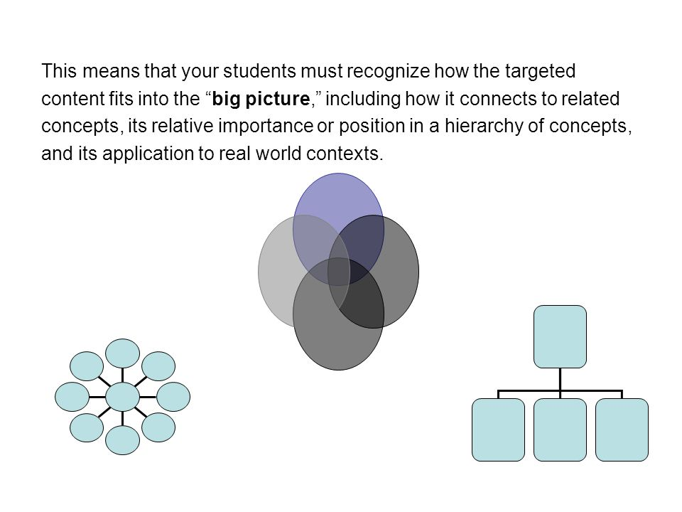 "This means that your students must recognize how the targeted content fits into the ""big picture,"" including how it connects to related concepts, its"