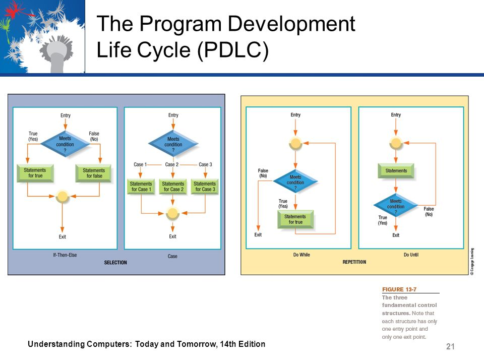 The Program Development Life Cycle (PDLC) Understanding Computers: Today and Tomorrow, 14th Edition 21