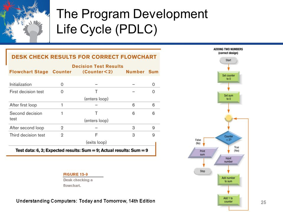 The Program Development Life Cycle (PDLC) Understanding Computers: Today and Tomorrow, 14th Edition 25