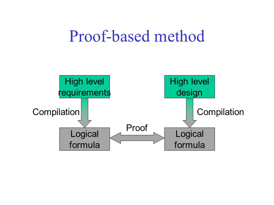 Proof-based method High level requirements High level design Logical formula Logical formula Compilation Proof Compilation
