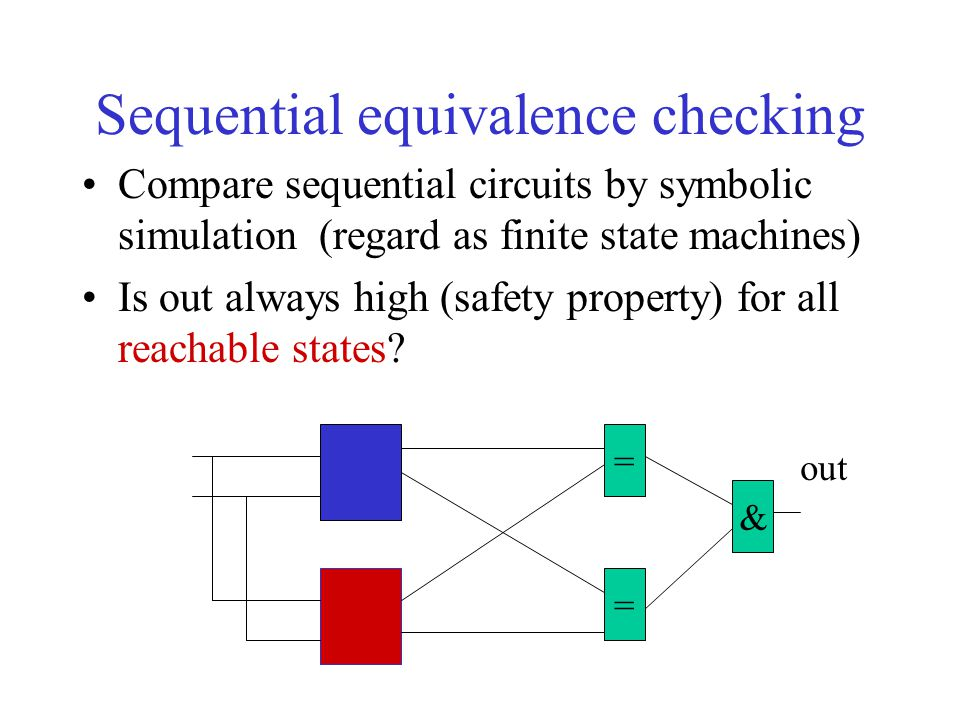 Sequential equivalence checking Compare sequential circuits by symbolic simulation (regard as finite state machines) Is out always high (safety proper