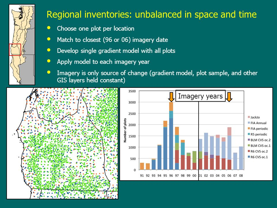Regional inventories: unbalanced in space and time Choose one plot per location Match to closest (96 or 06) imagery date Develop single gradient model with all plots Apply model to each imagery year Imagery is only source of change (gradient model, plot sample, and other GIS layers held constant) Imagery years