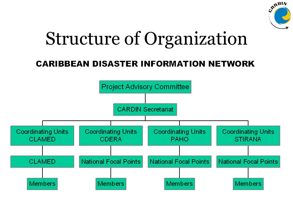 Operations  Online Database  Discussion Group  Training – Public Education Programme  Visibility Programme