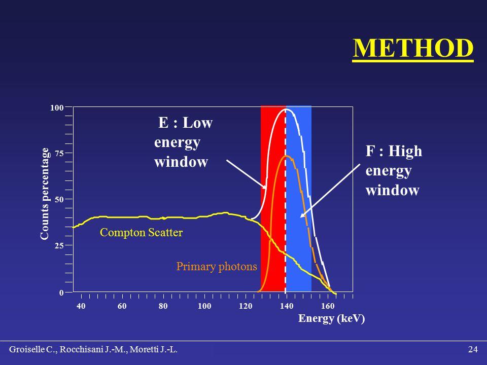 Groiselle C., Rocchisani J.-M., Moretti J.-L., Paré C.23 GOAL OF OUR STUDY Eliminating Compton scattered photons PH PRETORIUS & al.