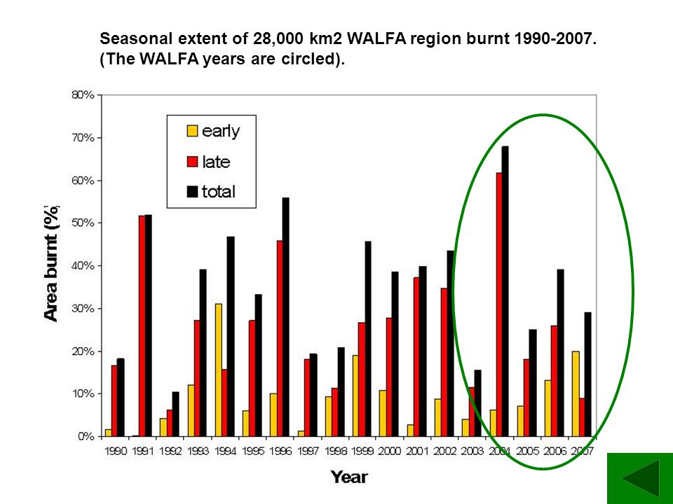 Seasonal extent of 28,000 km2 WALFA region burnt 1990-2007. (The WALFA years are circled).