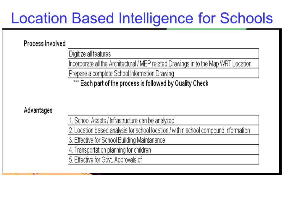 Location Based Intelligence for Schools