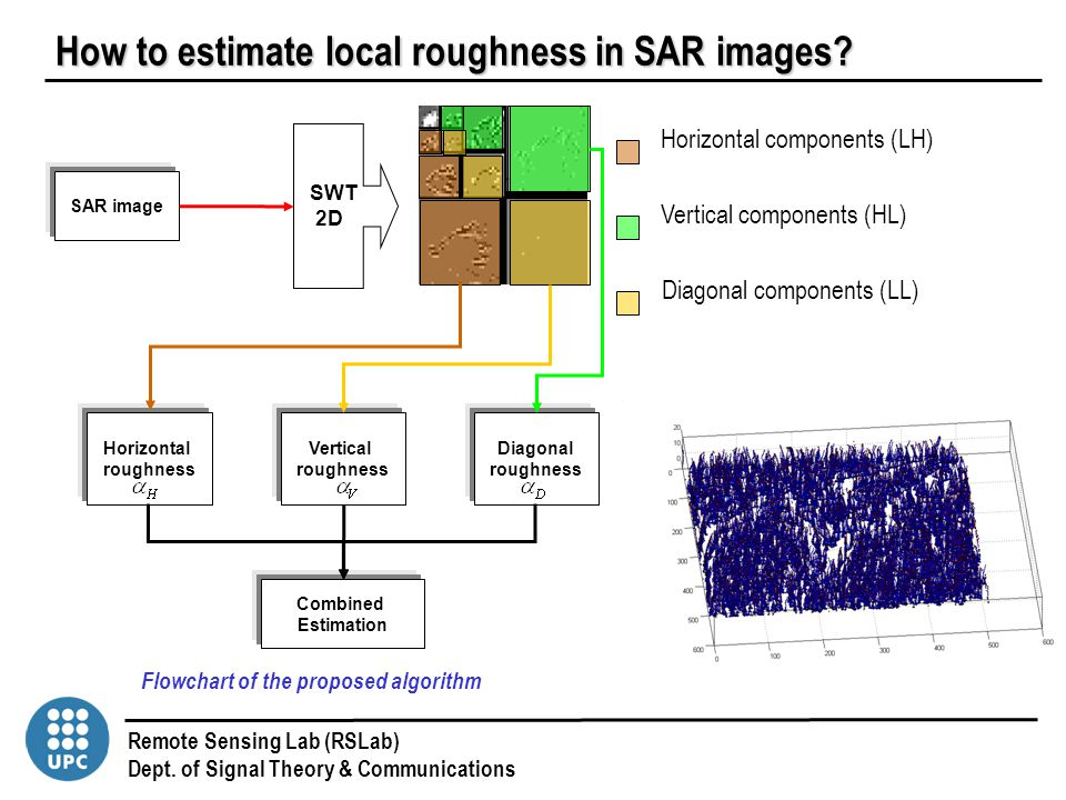 Remote Sensing Lab (RSLab) Dept. of Signal Theory & Communications Combined Estimation Horizontal roughness Vertical roughness Diagonal roughness SAR