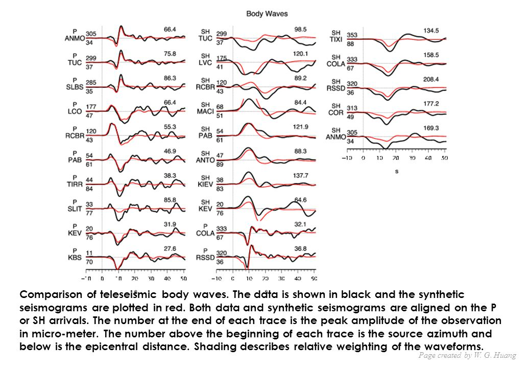 Comparison of teleseismic body waves.