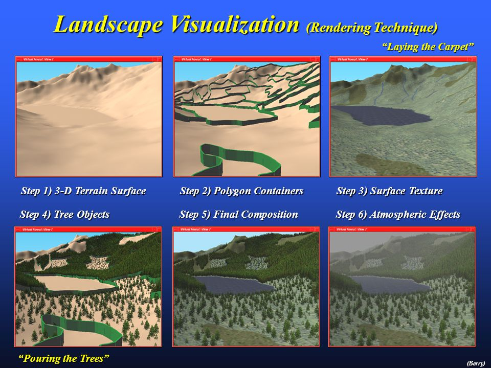 3-D Visualization Approaches (Mega-Trend #2) Image Draping -- is an established technique in GIS. Draping a topographic or thematic map onto a 3-D ter