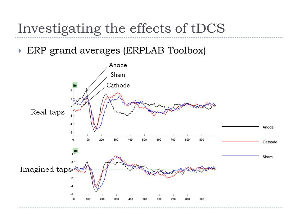 Investigating the effects of tDCS Real taps Anode Cathode Sham Imagined taps  ERP grand averages (ERPLAB Toolbox)
