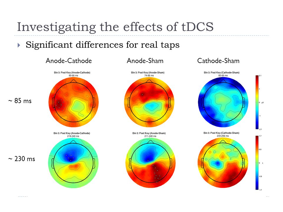 Investigating the effects of tDCS  Significant differences for real taps Anode-CathodeAnode-ShamCathode-Sham ~ 85 ms ~ 230 ms