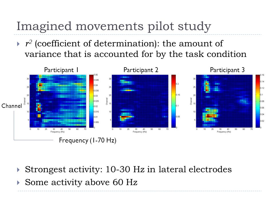 Imagined movements pilot study  r 2 (coefficient of determination): the amount of variance that is accounted for by the task condition  Strongest activity: 10-30 Hz in lateral electrodes  Some activity above 60 Hz Participant 1Participant 2Participant 3 Channel Frequency (1-70 Hz)