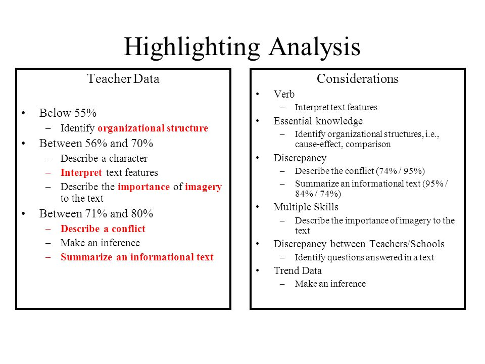 Highlighting Analysis Teacher Data Below 55% –Identify organizational structure Between 56% and 70% –Describe a character –Interpret text features –Describe the importance of imagery to the text Between 71% and 80% –Describe a conflict –Make an inference –Summarize an informational text Considerations Verb –Interpret text features Essential knowledge –Identify organizational structures, i.e., cause-effect, comparison Discrepancy –Describe the conflict (74% / 95%) –Summarize an informational text (95% / 84% / 74%) Multiple Skills –Describe the importance of imagery to the text Discrepancy between Teachers/Schools –Identify questions answered in a text Trend Data –Make an inference