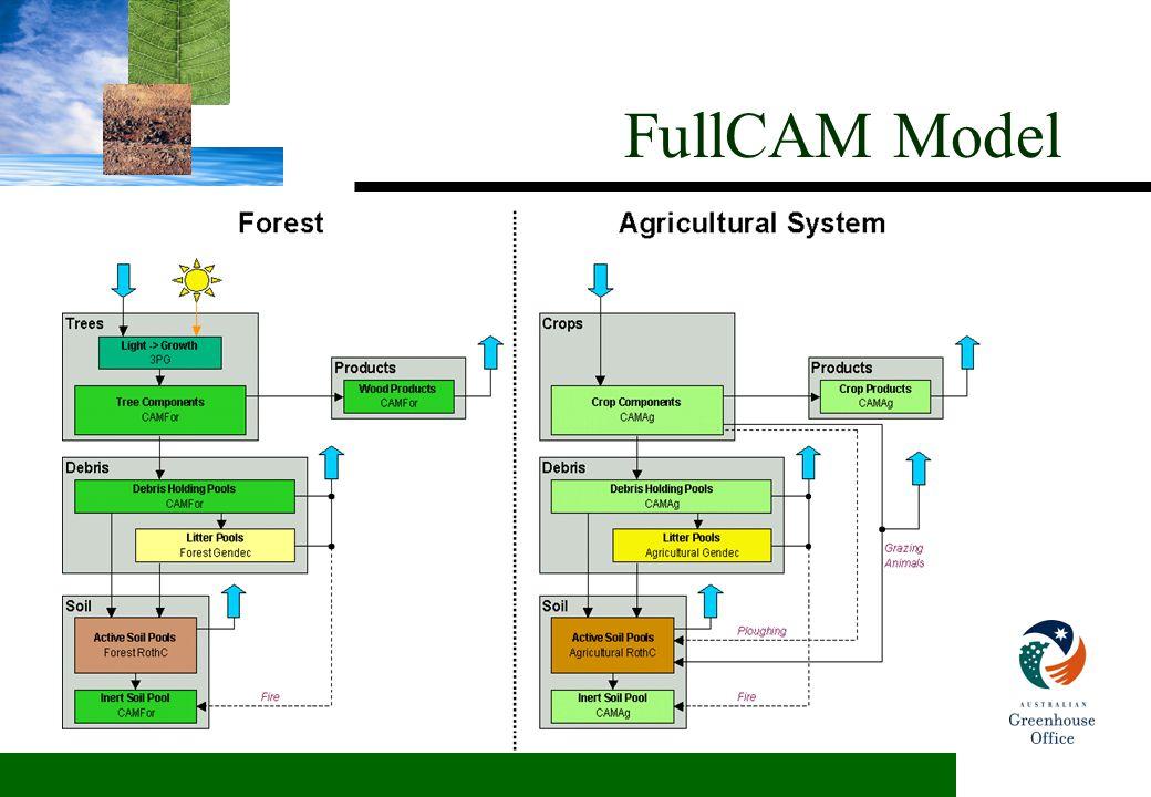 FullCAM Model