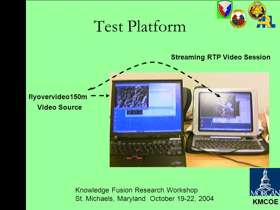 Knowledge Fusion Research Workshop St. Michaels, Maryland October 19-22, 2004 KMCOE Test Platform Streaming RTP Video Session flyovervideo150m Video S