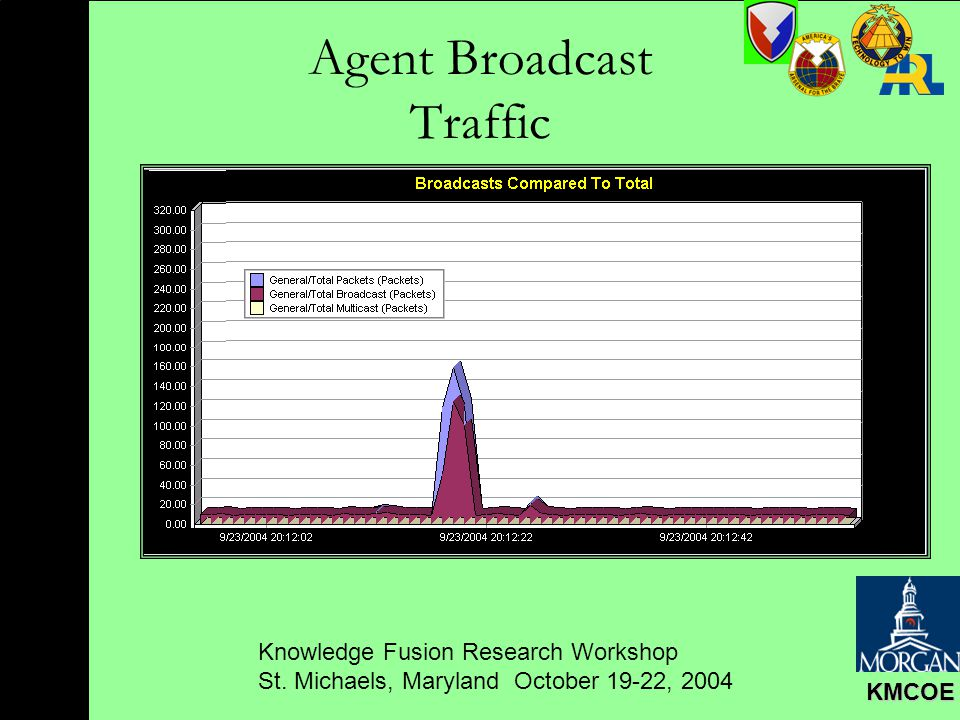 Knowledge Fusion Research Workshop St. Michaels, Maryland October 19-22, 2004 KMCOE Agent Broadcast Traffic