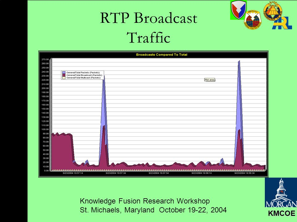 Knowledge Fusion Research Workshop St. Michaels, Maryland October 19-22, 2004 KMCOE RTP Broadcast Traffic