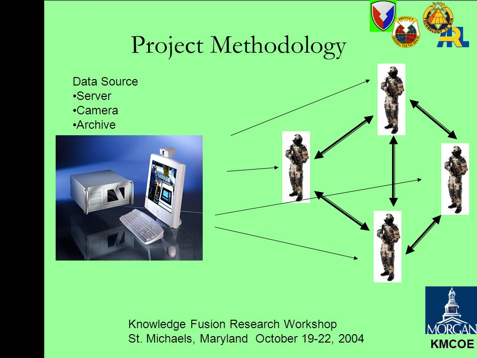 Knowledge Fusion Research Workshop St. Michaels, Maryland October 19-22, 2004 KMCOE Project Methodology Data Source Server Camera Archive