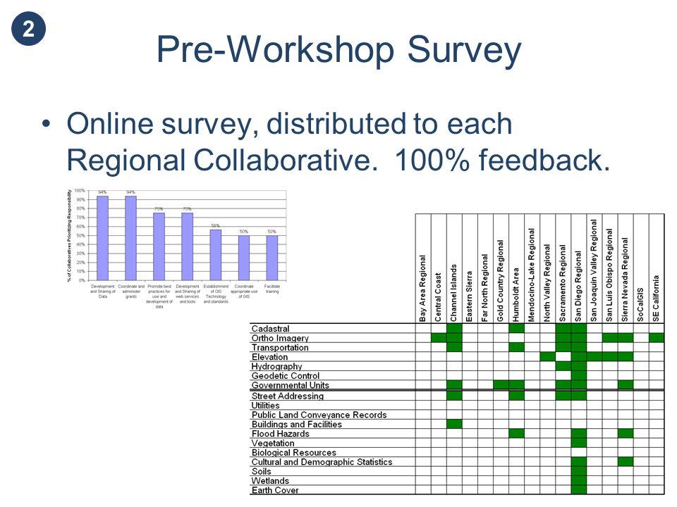 Pre-Workshop Survey Online survey, distributed to each Regional Collaborative. 100% feedback. 2