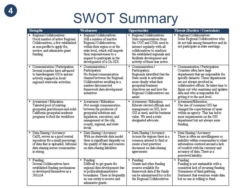SWOT Summary 4