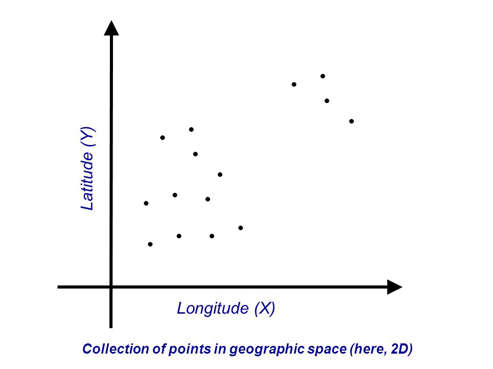 Longitude (X) Latitude (Y) Collection of points in geographic space (here, 2D)