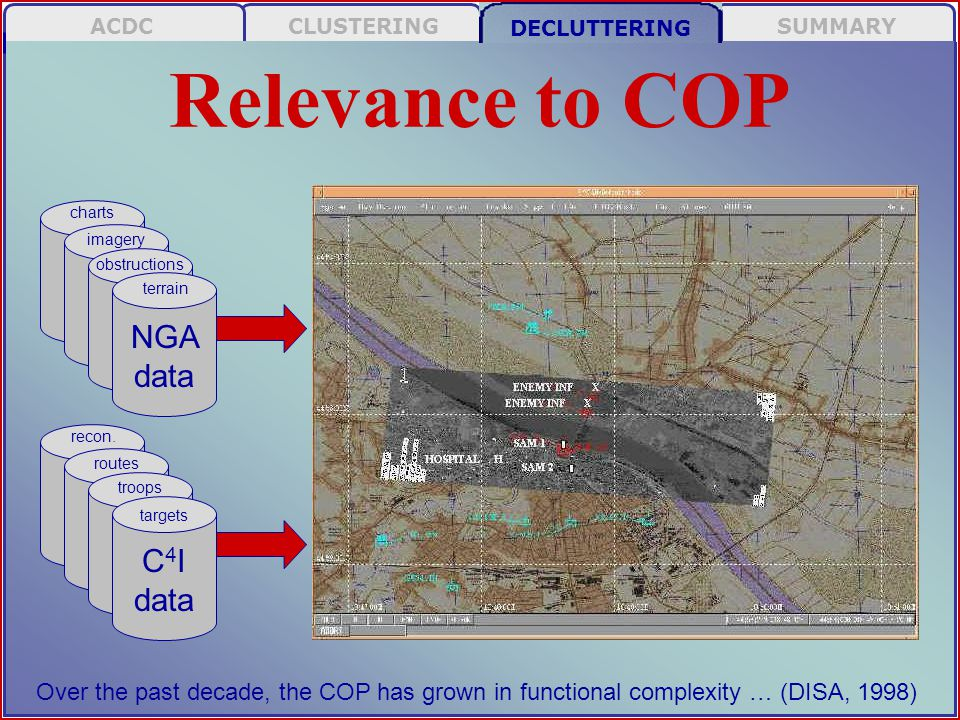SUMMARY DECLUTTERING CLUSTERINGACDC Relevance to COP charts imagery obstructions terrain NGA data Over the past decade, the COP has grown in functional complexity … (DISA, 1998) recon.