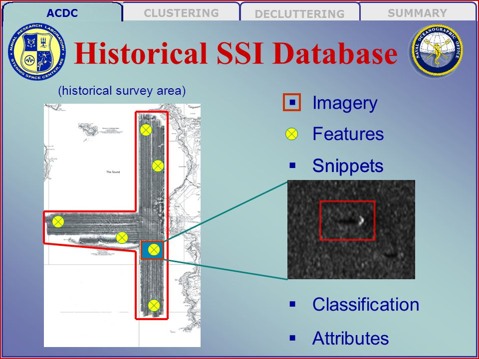 SUMMARY DECLUTTERING CLUSTERINGACDC Vector Searchable Database (Handles position error!)  CAD / CAC new features (N) in areas where historical features (H) exist  Populate search database with H's  Query search database for each N Historical: New: Spatial Query ANDing position error ellipses ACDC N = N 1, N 2, …, N n H = H 1, H 2, …, H n Results: N 1 = H 3 | H 10 H 10 H3H3 N1N1 H2H2