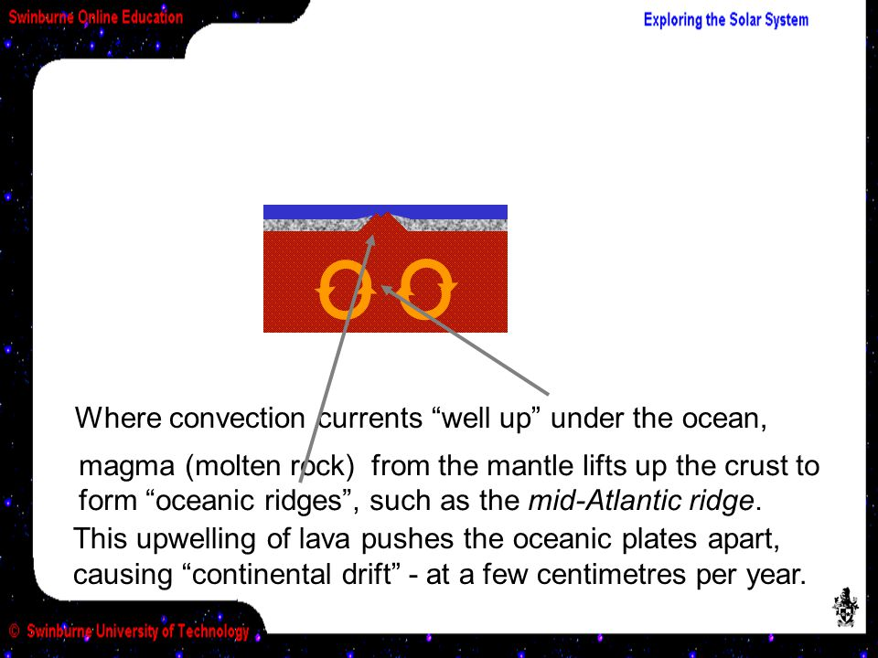 Where convection currents well up under the ocean, magma (molten rock) from the mantle lifts up the crust to form oceanic ridges , such as the mid-Atlantic ridge.