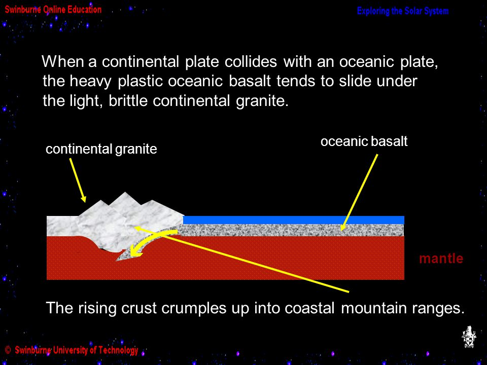 When a continental plate collides with an oceanic plate, oceanic basalt continental granite mantle the heavy plastic oceanic basalt tends to slide under the light, brittle continental granite.