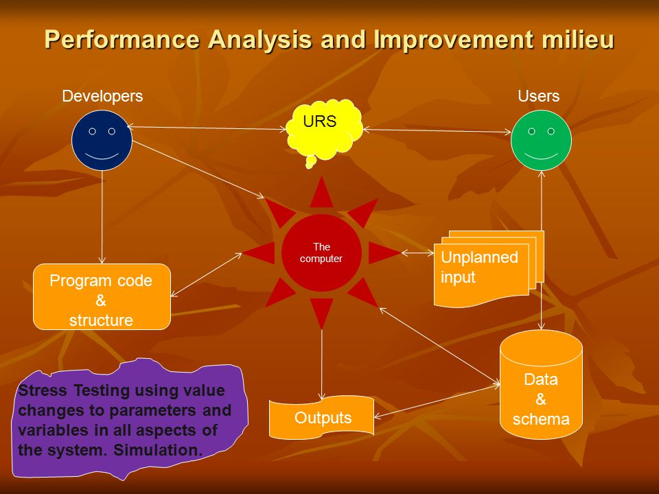 Performance Analysis and Improvement milieu The computer DevelopersUsers Data & schema Program code & structure Outputs URS Unplanned input Stress Testing using value changes to parameters and variables in all aspects of the system.