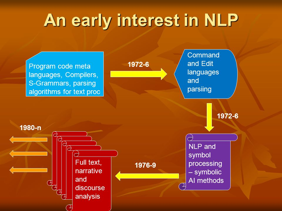 An early interest in NLP Program code meta languages, Compilers, S-Grammars, parsing algorithms for text proc Command and Edit languages and parsiing NLP and symbol processing – symbolic AI methods Full text, narrative and discourse analysis 1972-6 1976-9 1980-n